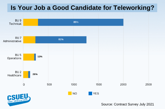 Graphic of which CSU employees say they can work remotely.