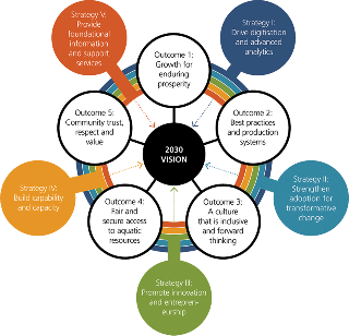 Diagram of the FRDC's R&D Plan Planned Outcomes and Enabling Strategies