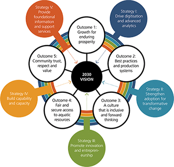 FRDC's Enabling Strategy and Outcomes image
